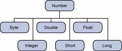java numbers